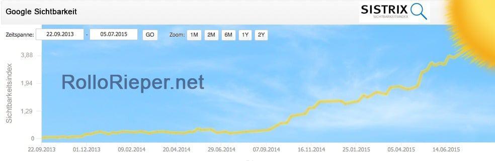 Verlauf der Google Sichtbarkeit der www.rollorieper.com