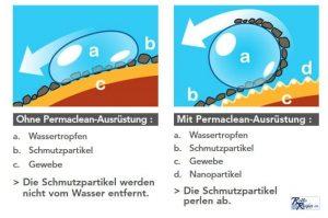 Nano Beschichtung Permaclean für Markisen und Sonnensegel mit Orchestra Max Stoffen